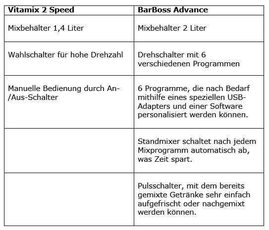 Was ist der Unterschied zwischen dem Vitamix Barboss Advance Standmixer und dem klassischen 2 Speed Vitamix Standmixer?