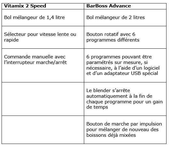 Vitamix 2 Speed vs Vitamix BarBoss Advance