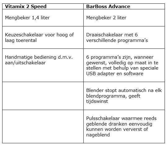 Vitamix 2 Speed vs Vitamix BarBoss Advance
